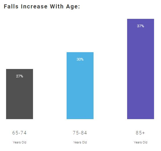 Falls Risk Graph by Age